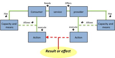Chapter12-ServiceInteractionModelling.png